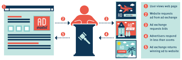 how-real-time-bidding-is-different-from-traditional-direct-buying-process