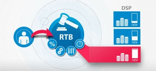 keep-no-confusion-between-real_time_bidding_rtb-and-programmatic-advertizing-picture