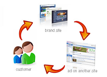display-remarketing-with-second-party-data