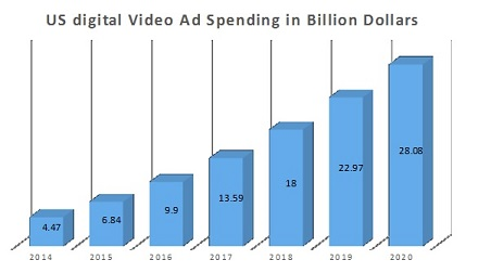 usdigitalvideoads