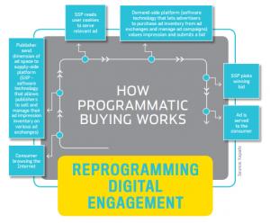 how programatic works icubeswire entrepreneur
