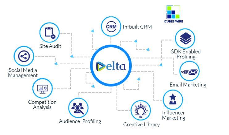 Delta Digital Marketing